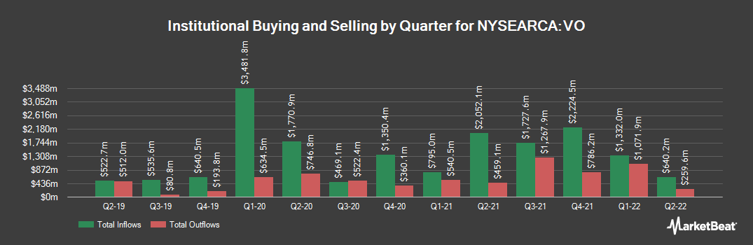 Institutional Ownership History for Vanguard Mid-Cap ETF (NYSEARCA:VO)