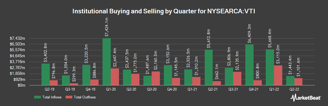 Institutional Ownership History for Vanguard Total Stock Market ETF (NYSEARCA:VTI)