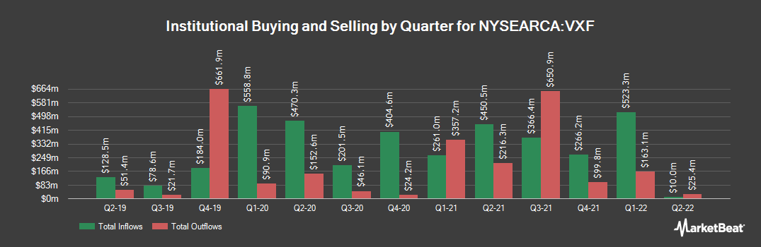 Institutional Ownership History for Vanguard Extended Market ETF (NYSEARCA:VXF)