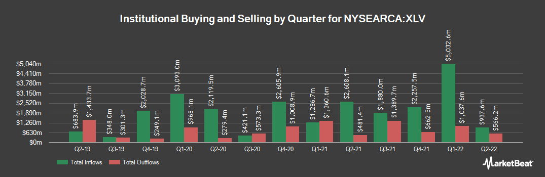 Institutional Ownership History for Health Care Select Sector SPDR Fund (NYSEARCA:XLV)