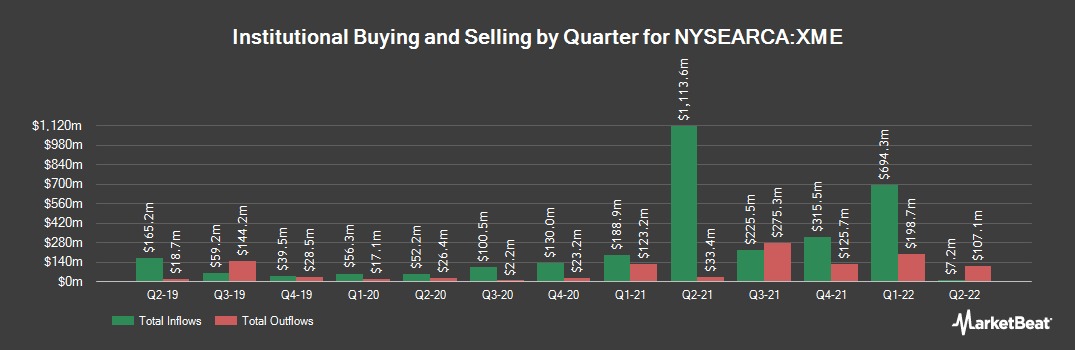 Institutional Ownership History for SPDR S&P Metals & Mining ETF (NYSEARCA:XME)