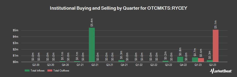 Institutional Ownership History for Rolls-Royce (OTCMKTS:RYCEY)