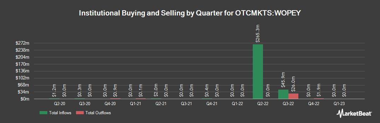 Institutional Ownership History for WOODSIDE PET LT/ADR (OTCMKTS:WOPEY)