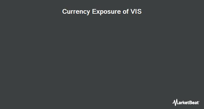Currency Exposure of Vanguard Industrials ETF (NYSEARCA:VIS)