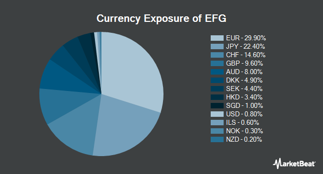 Currency Exposure of iShares MSCI EAFE Growth ETF (BATS:EFG)