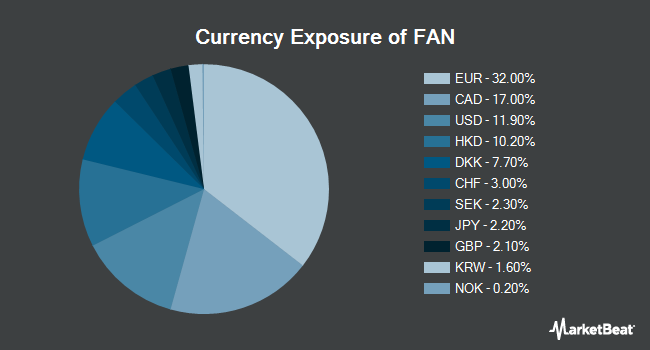 Currency Exposure of First Trust Global Wind Energy ETF (NYSEARCA:FAN)