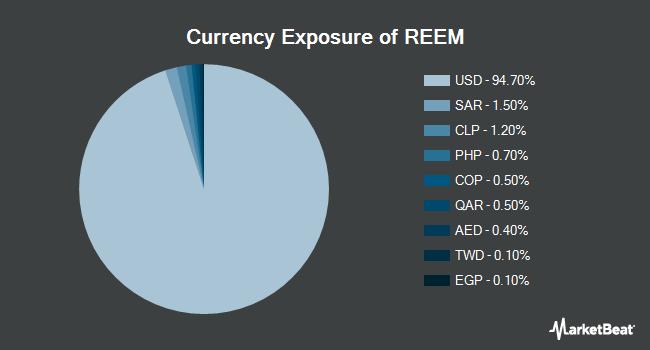 Currency Exposure of Invesco Emerging Markets Revenue ETF (BATS:REEM)