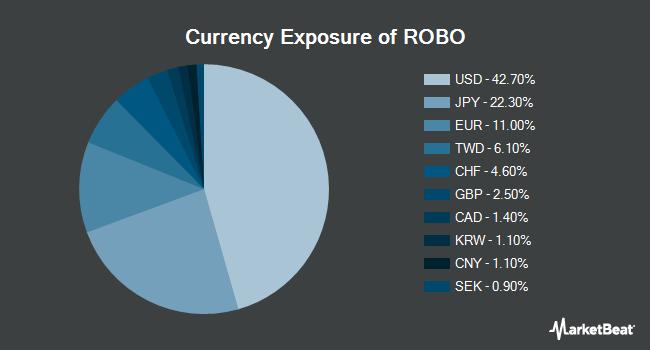 Currency Exposure of Robo-Stox Global Robotics & Automation Index ETF (NASDAQ:ROBO)