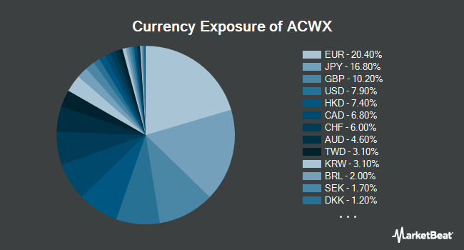 Currency Exposure of iShares MSCI ACWI ex US ETF (NASDAQ:ACWX)