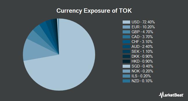 Currency Exposure of iShares MSCI Kokusai ETF (NYSEARCA:TOK)