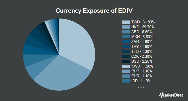 Currency Exposure of SPDR S&P Emerging Markets Dividend ETF (NYSEARCA:EDIV)