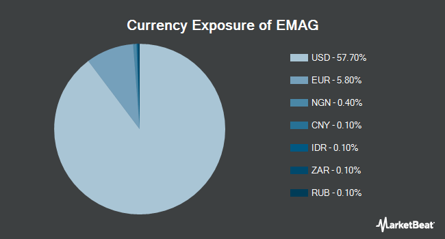 Currency Exposure of VanEck Vectors Emerging Markets Aggregate Bond ETF (NYSEARCA:EMAG)