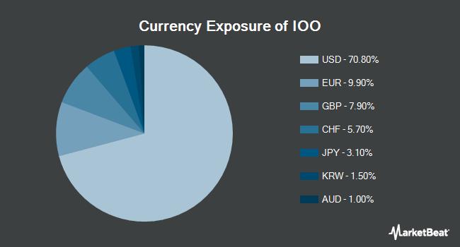 Currency Exposure of iShares Global 100 ETF (NYSEARCA:IOO)