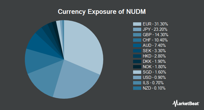 Currency Exposure of NuShares ESG International Developed Markets Equity ETF (BATS:NUDM)