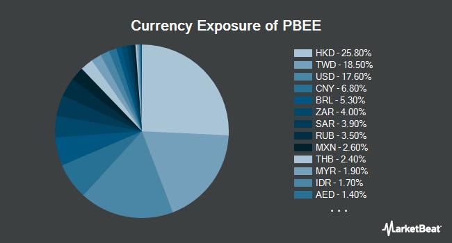 Currency Exposure of Invesco PureBeta FTSE Emerging Markets ETF (BATS:PBEE)