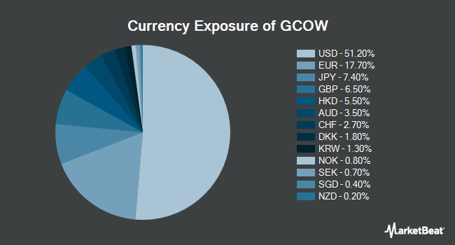 Currency Exposure of Pacer Global Cash Cows Dividend ETF (BATS:GCOW)