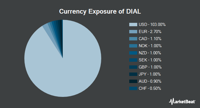 Currency Exposure of Columbia Diversified Fixed Income Allocation ETF (NYSEARCA:DIAL)