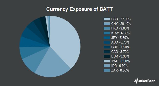 Currency Exposure of Amplify Advanced Battery Metals & Materials ETF (NYSEARCA:BATT)