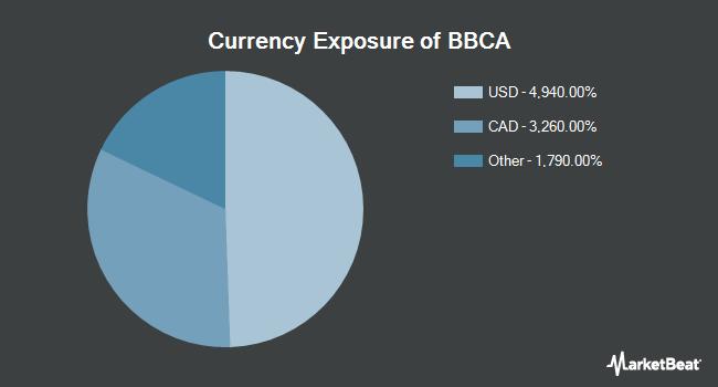 Currency Exposure of JPMorgan BetaBuilders Canada ETF (NYSEARCA:BBCA)