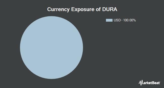 Currency Exposure of VanEck Vectors Morningstar Durable Dividend ETF (NYSEARCA:DURA)