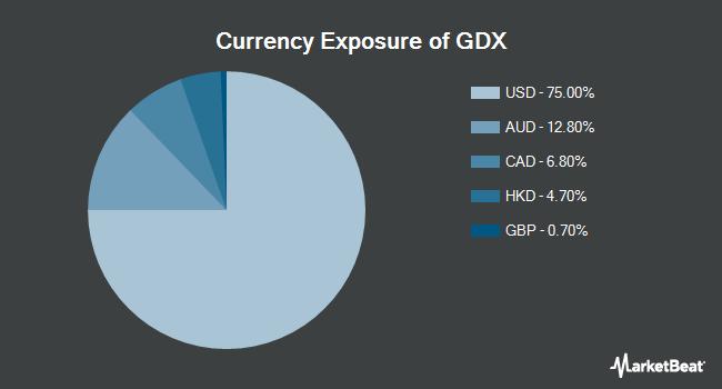 Currency Exposure of VanEck Vectors Environmental Services ETF (NYSEARCA:GDX)