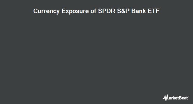 Currency Exposure of SPDR S&P Bank ETF (NYSEARCA:KBE)
