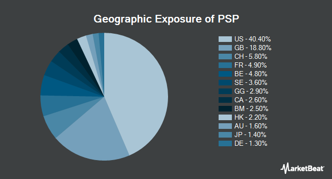 Geographic Exposure of Invesco Global Listed Private Equity ETF (NYSEARCA:PSP)