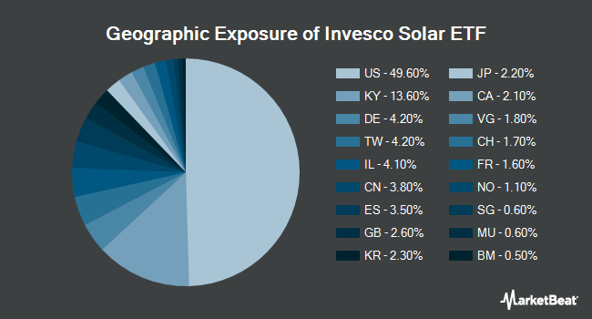 Geographic Exposure of Invesco Solar ETF (NYSEARCA:TAN)