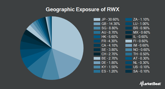 Geographic Exposure of SPDR Dow Jones International Real Estate ETF (NYSEARCA:RWX)
