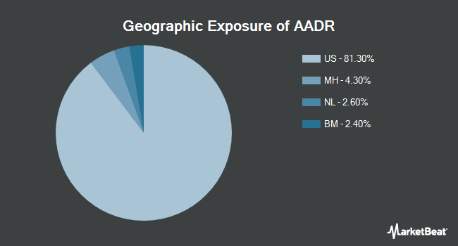 Geographic Exposure of AdvisorShares Dorsey Wright ADR ETF (NYSEARCA:AADR)