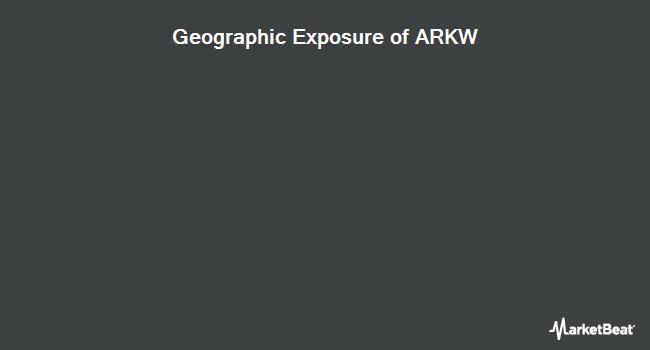 Geographic Exposure of ARK Web x.0 ETF (NYSEARCA:ARKW)