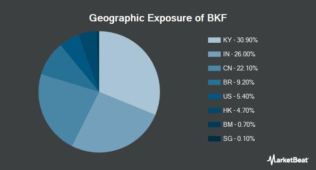 Geographic Exposure of iShares MSCI BRIC ETF (NYSEARCA:BKF)