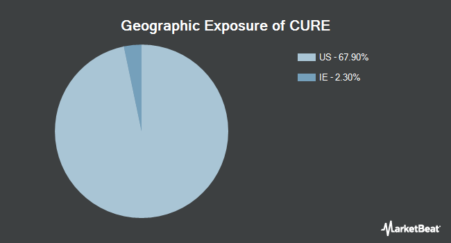 Geographic Exposure of Direxion Daily Healthcare Bull 3x Shares (NYSEARCA:CURE)