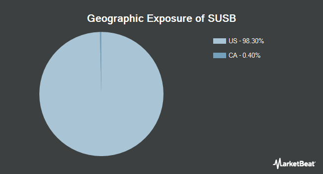 Geographic Exposure of iShares ESG 1-5 Year USD Corporate Bond ETF (NASDAQ:SUSB)