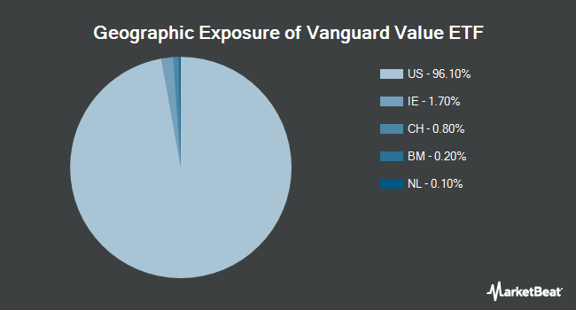 Geographic Exposure of Vanguard Value ETF (NYSEARCA:VTV)