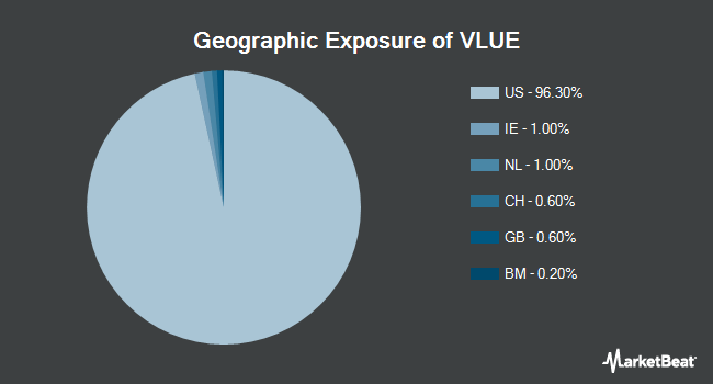 Geographic Exposure of iShares Edge MSCI USA Value Factor ETF (BATS:VLUE)