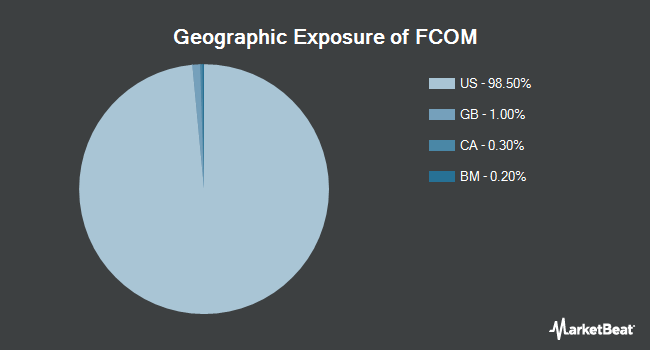Geographic Exposure of Fidelity MSCI Telecommunication Services Index ETF (NYSEARCA:FCOM)