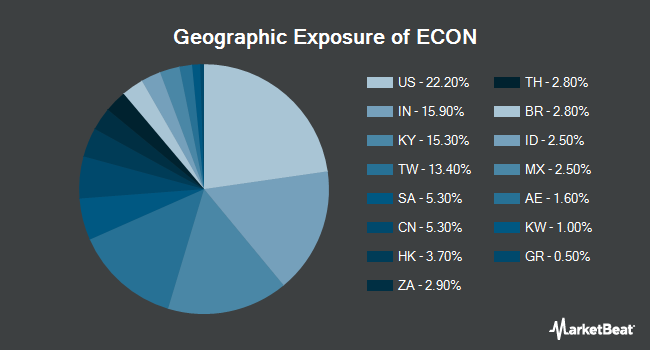 Geographic Exposure of Columbia Emerging Markets Consumer ETF (NYSEARCA:ECON)