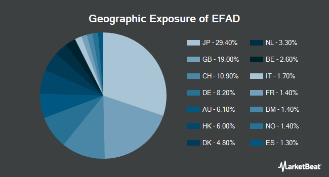 Geographic Exposure of ProShares MSCI EAFE Dividend Growers ETF (BATS:EFAD)