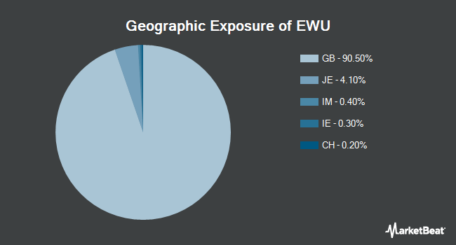 Geographic Exposure of iShares MSCI United Kingdom ETF (NYSEARCA:EWU)