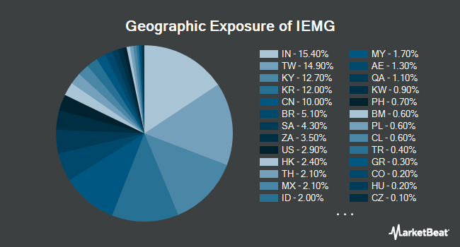 Geographic Exposure of iShares Core MSCI Emerging Markets ETF (NYSEARCA:IEMG)