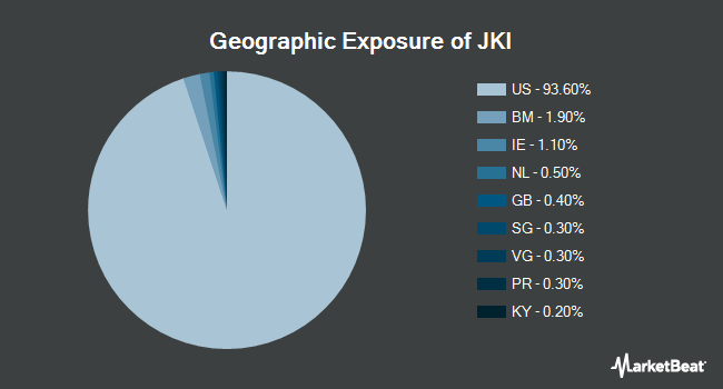 Geographic Exposure of iShares Morningstar Mid-Cap Value ETF (NASDAQ:JKI)