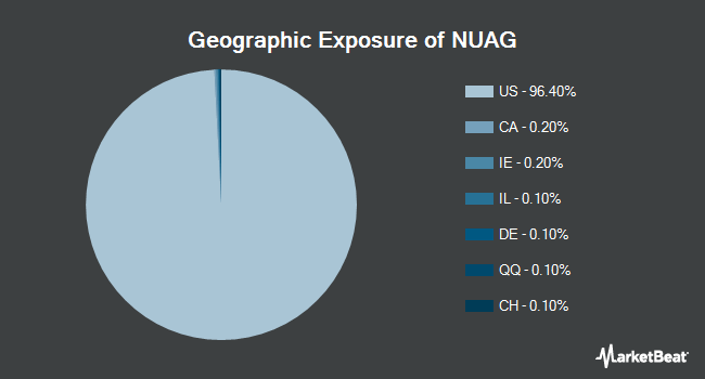Geographic Exposure of NuShares Enhanced Yield U.S. Aggregate Bond ETF (NYSEARCA:NUAG)
