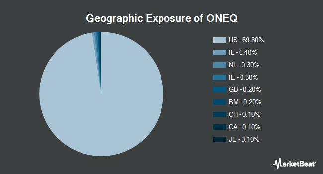 Geographic Exposure of Fidelity NASDAQ Composite Index Tracking Stock ETF (NASDAQ:ONEQ)