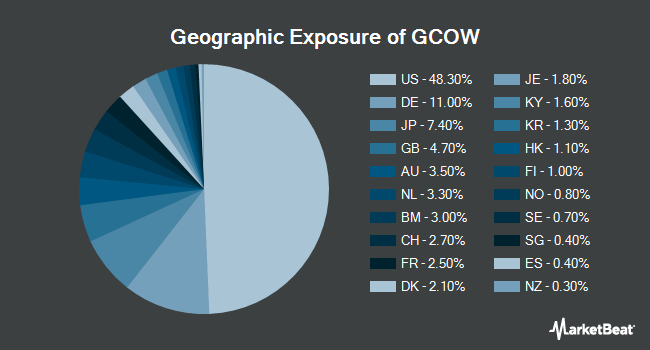 Geographic Exposure of Pacer Global Cash Cows Dividend ETF (BATS:GCOW)