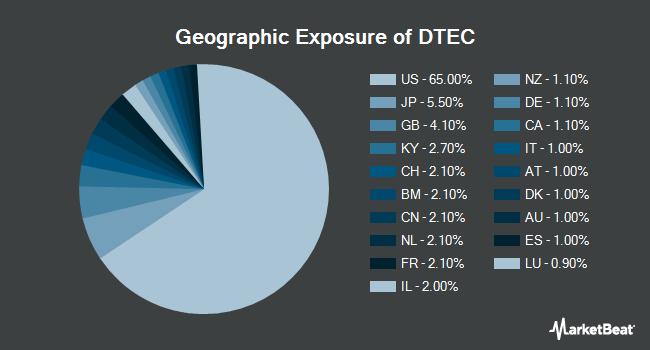 Geographic Exposure of ALPS Disruptive Technologies ETF (BATS:DTEC)