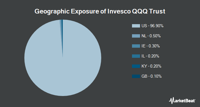Geographic Exposure of PowerShares QQQ Trust, Series 1 (NASDAQ:QQQ)