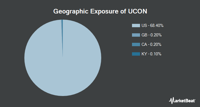 Geographic Exposure of First Trust TCW Unconstrained Plus Bond ETF (NYSEARCA:UCON)