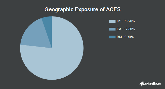 Geographic Exposure of ALPS Clean Energy ETF (BATS:ACES)