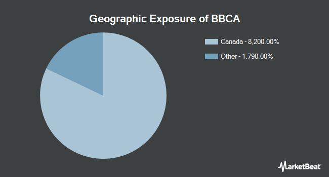 Geographic Exposure of JPMorgan BetaBuilders Canada ETF (NYSEARCA:BBCA)